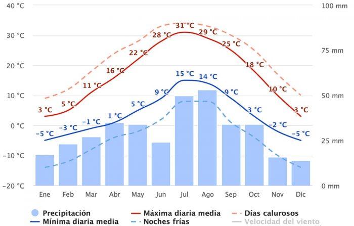 CLIMA EN CAPITOL REEF PARA SABER CUANDO VIAJAR