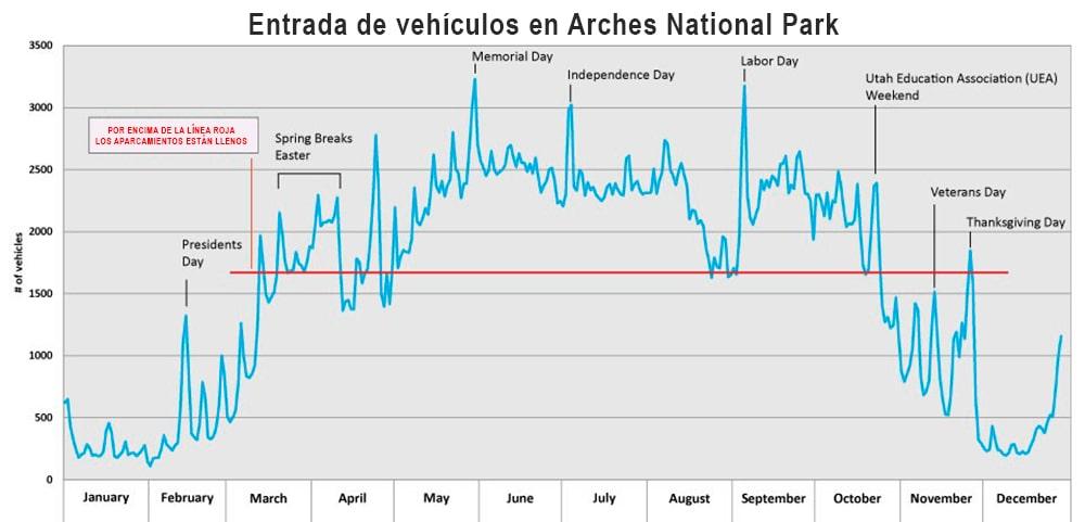 GRÁFICA AFLUENCIA DE VEHÍCULOS EN EL PARQUE NACIONAL ARCHES